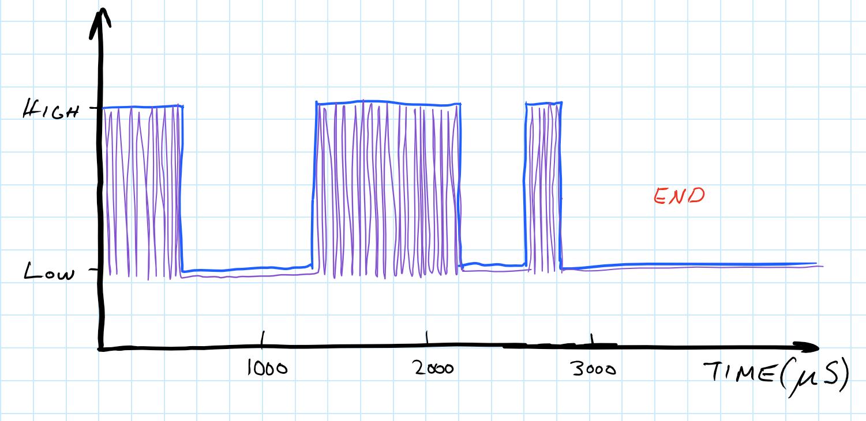 How infrared remotes work [ David Antler ]